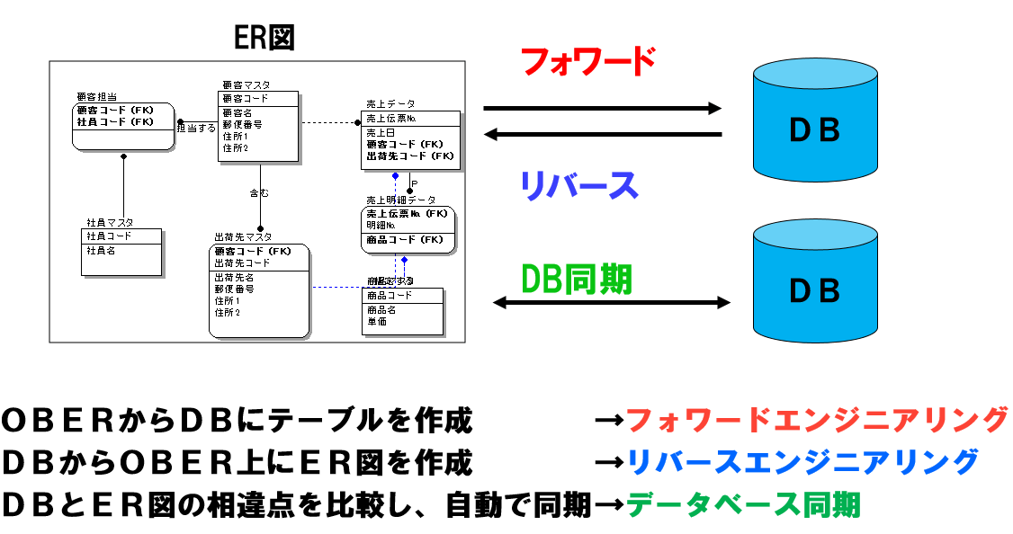 SI Object Browser ERのデータベース連携機能