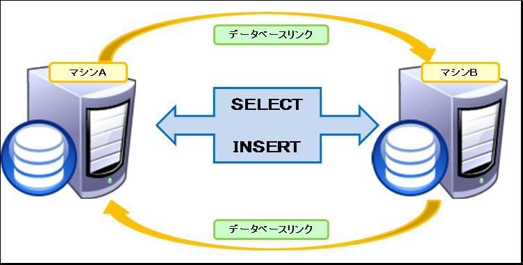 Oracle データベースリンク利用時のパフォーマンス検証