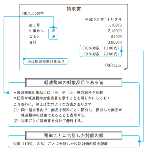 区分記載請求書等のイメージ