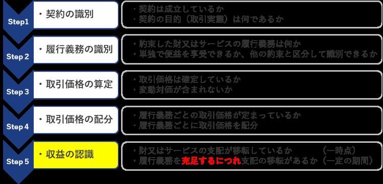 図1-1-1