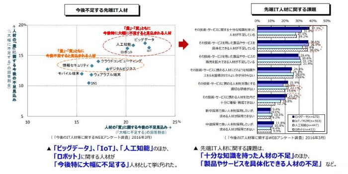 図2_先端IT技術を担う人材の不足見込み