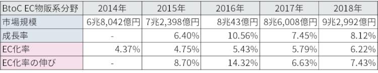 物販系分野成長率_2018