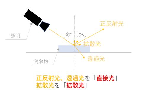直接光と拡散光について