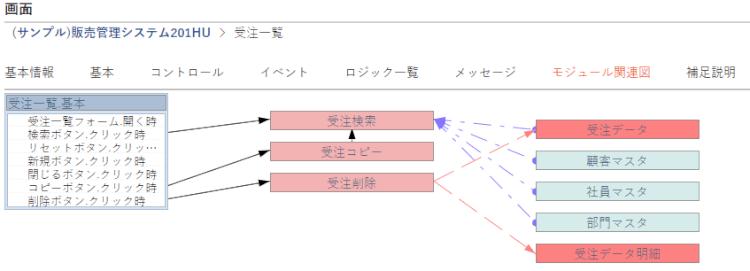 モジュール関連図