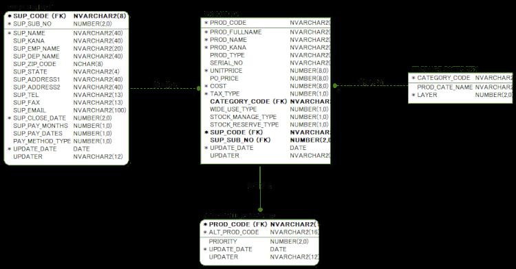 ER図の物理モデルの例