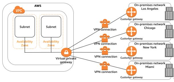 5_Site-to-Site VPN接続
