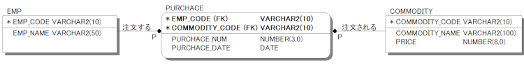ER図のアトリビュートをアルファベットに変換し、データ型を追加した例