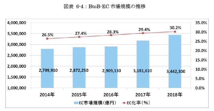 BtoB EC市場規模の推移_2018
