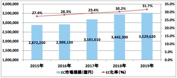 EC業界の市場規模(BtoB)