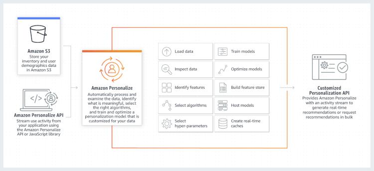 amazon personalize