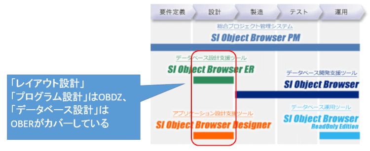 DB設計ツール「SI Object Browser ER」との連携