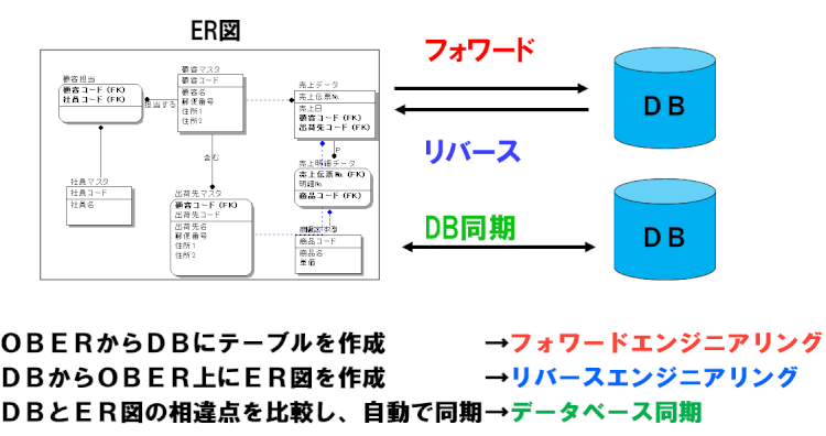 SI Object Browser ERのデータベース連携機能