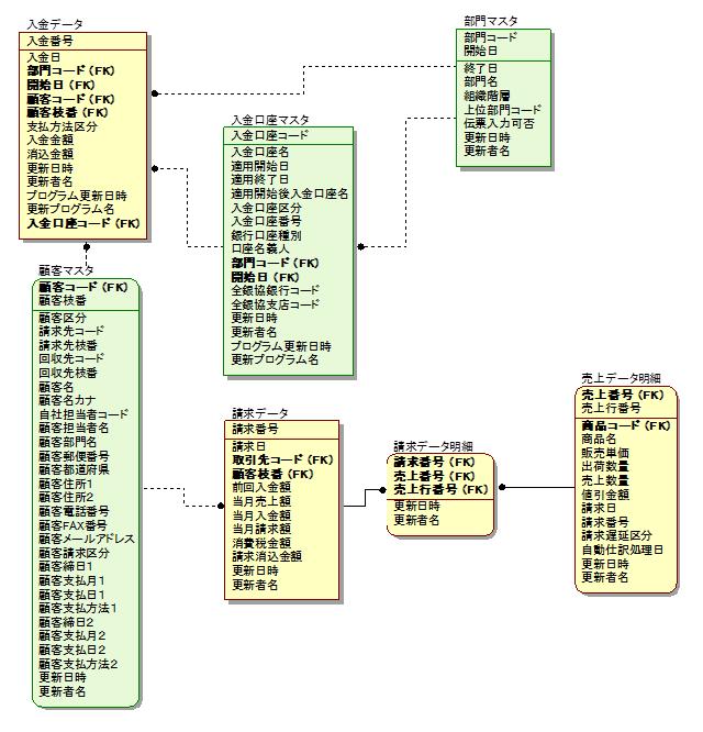 イベントエンティティとリソースエンティティで色分けしたER図