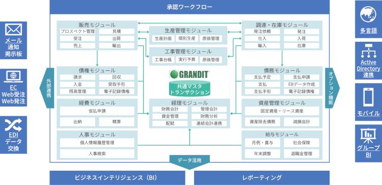 grandit-overview2