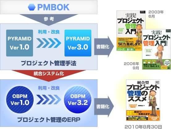 pic_pmbok-and-obpm.jpg