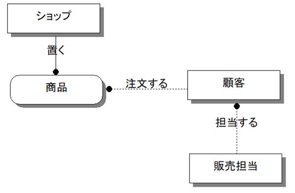 リレーションシップを追加したER図