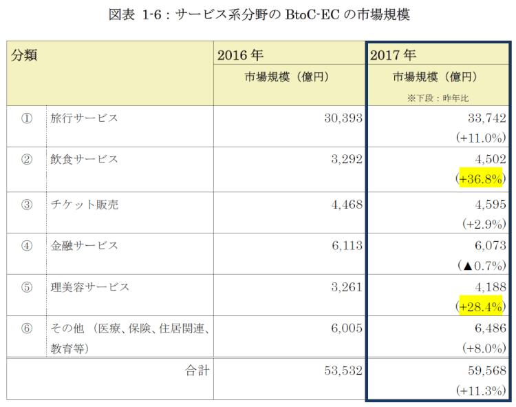service-ec-market-size