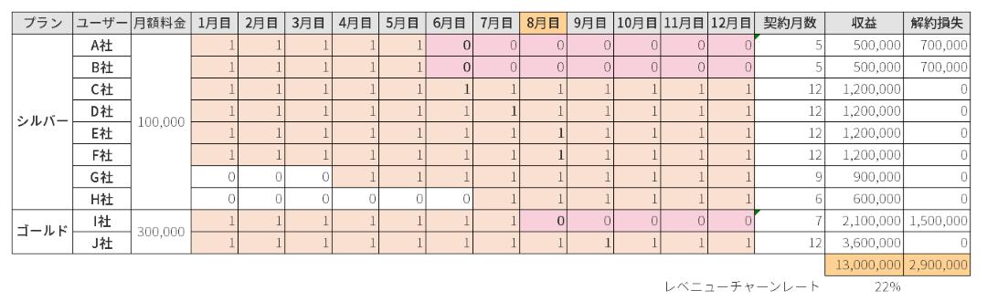 churn-rate-calculate_chart1
