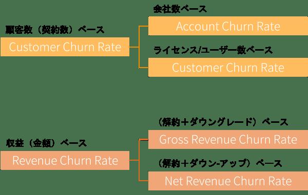 2種類の解約率(顧客数ベースと収益ベース)