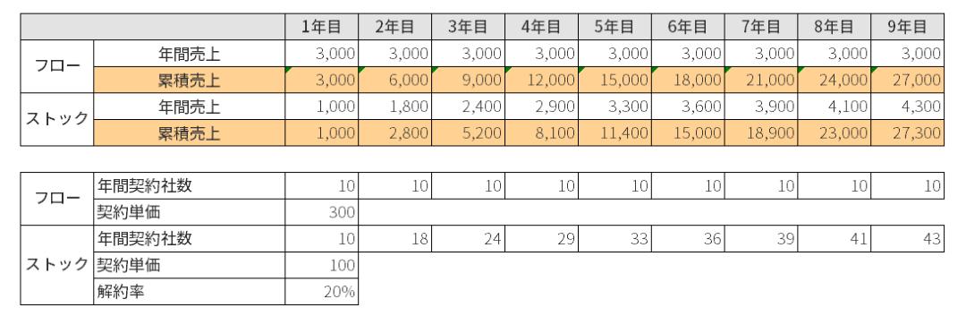 フローとストックの累積売上比較