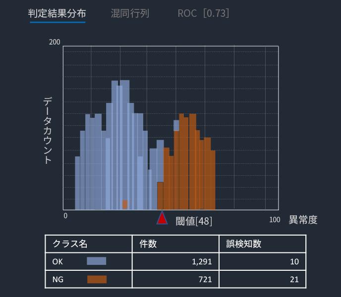 Inspection-graph