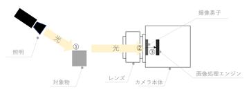 AIに分かりやすく伝える画像データ ~光の当て方~