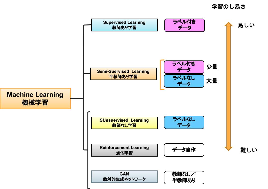 半教師あり学習_Semi-Supervised Learning (Vol 20)