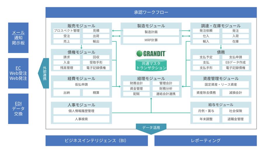 GRANDITを構成する標準モジュール