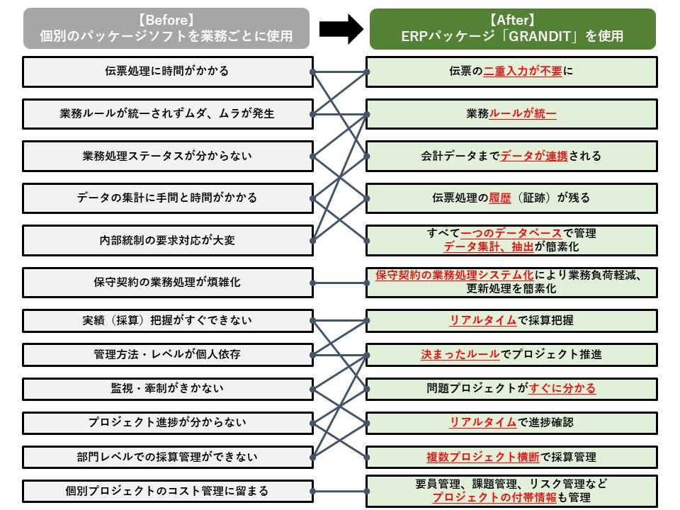 【ERPブログ】なぜ企業はERPを選択するのか?(プロジェクト型ビジネス企業編)(図1)