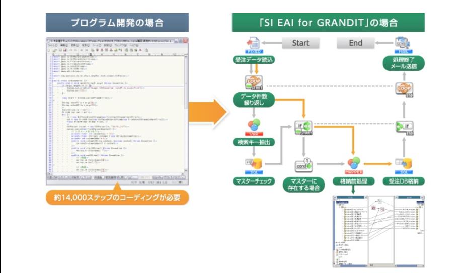 プログラム開発とSI EAI for GRANDITの比較