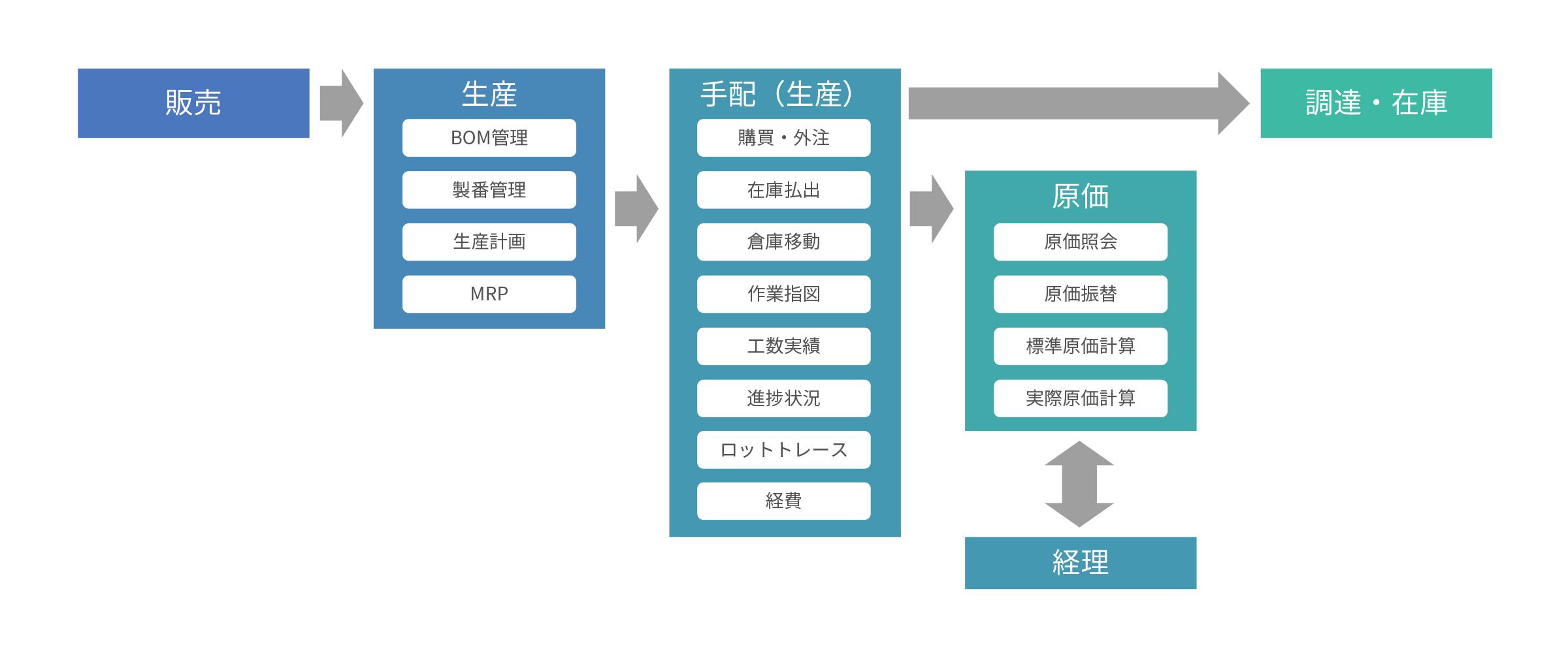 manufacture_illustration