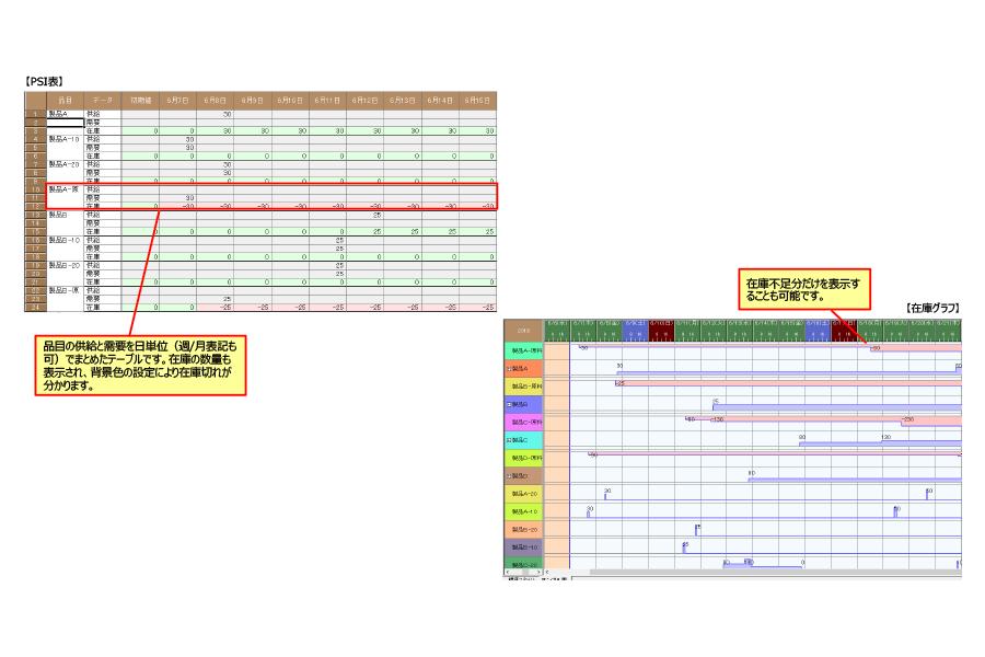 PSI表/在庫グラフ