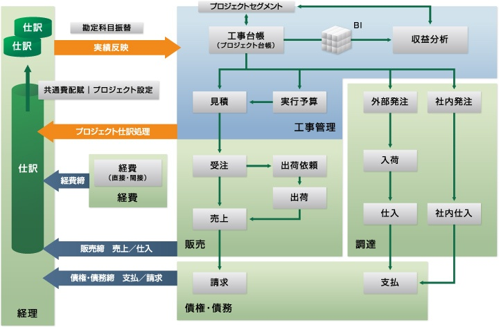 プロジェクト(工事)台帳