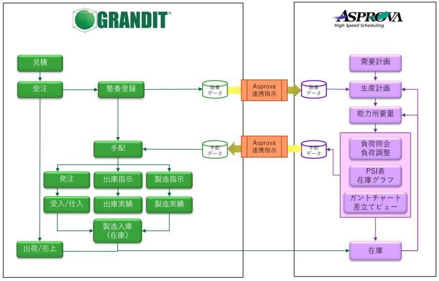 PSIソリューション システム概要図