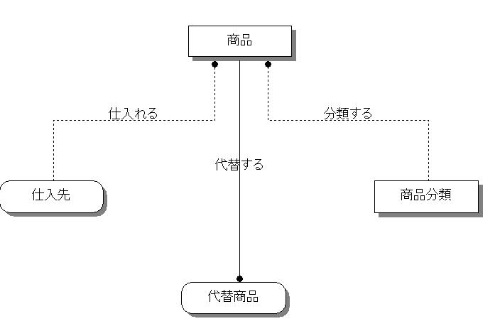 ER図の概念モデルの例