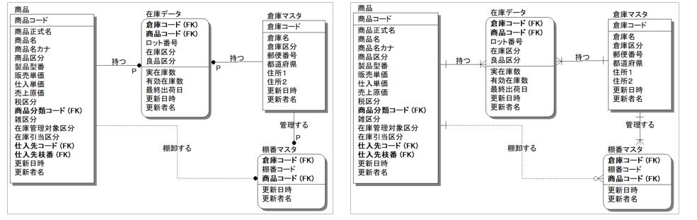 ER図をIDEF1X表記(左)とIE表記(右)で書いた例