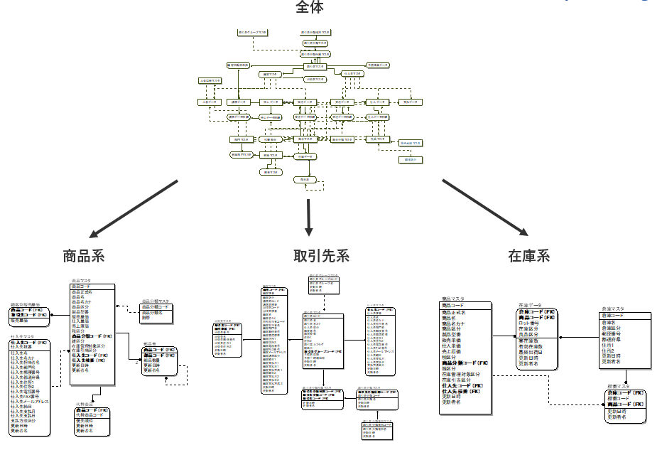全体のER図と、サブ機能ごとに分割したER図