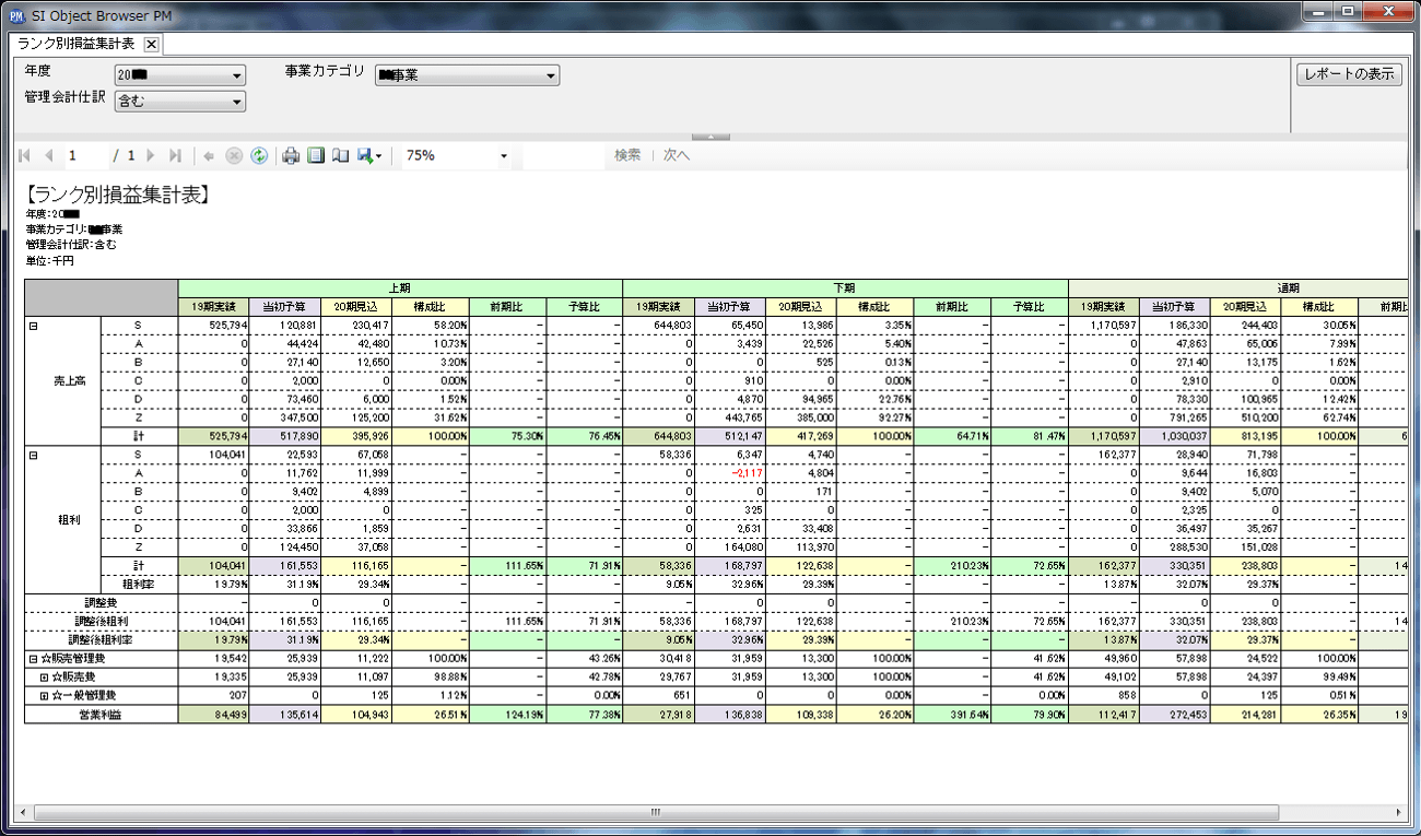 予実レポート – ランク別損益集計表