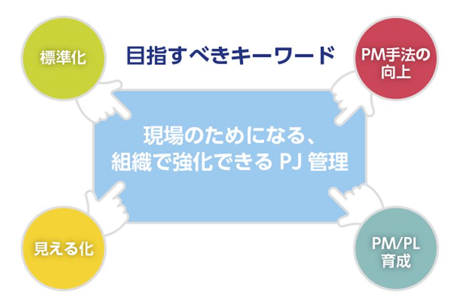プロジェクト管理における課題
