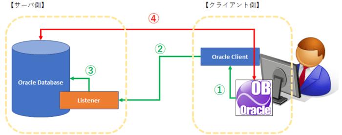 Oracle 接続できない…よくある事例と対処法