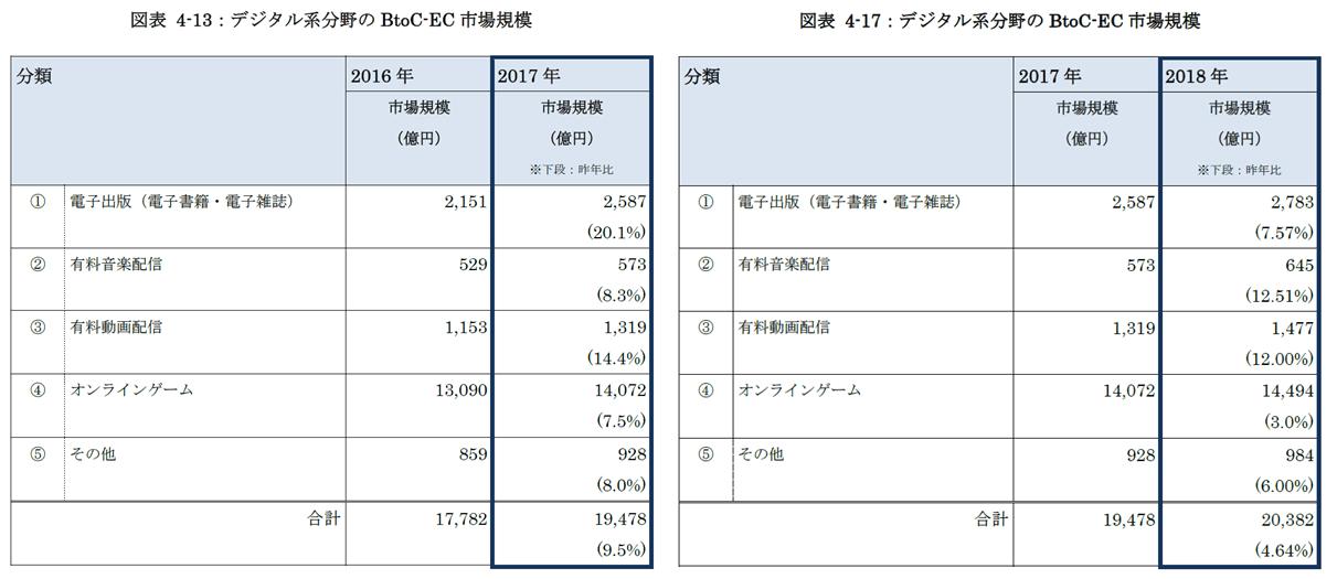 デジタル系分野のBtoC EC市場規模_2017-2018