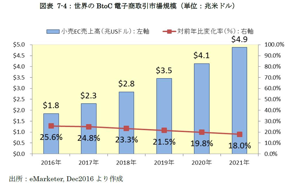 世界のBtoC電子商取引市場規模