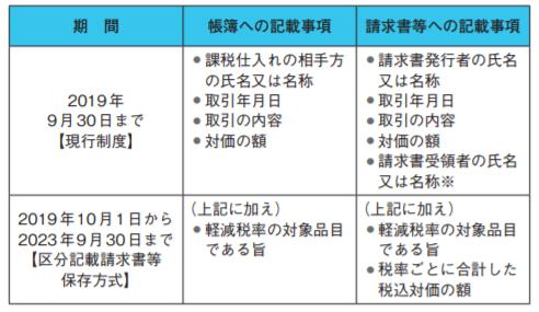 区分記載請求書等保存方式で追加になる事項