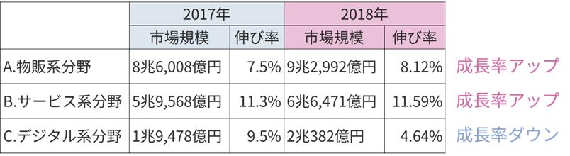 成長率比較_2018