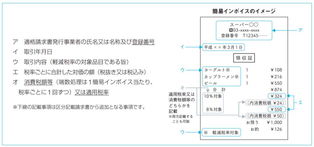 簡易インボイスのイメージ