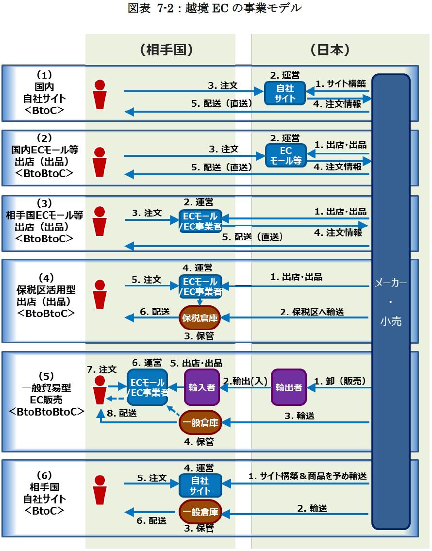 越境ECの事業モデル