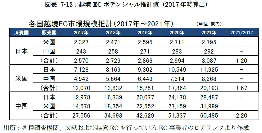 越境ECポテンシャル推計値(2017年時算出)