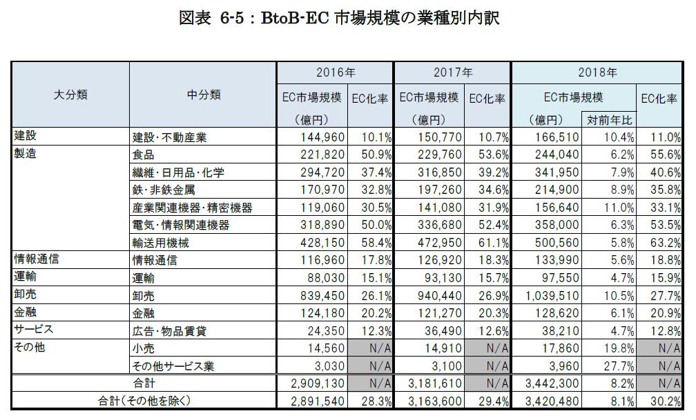 BtoB EC市場規模の業種別内訳_2018