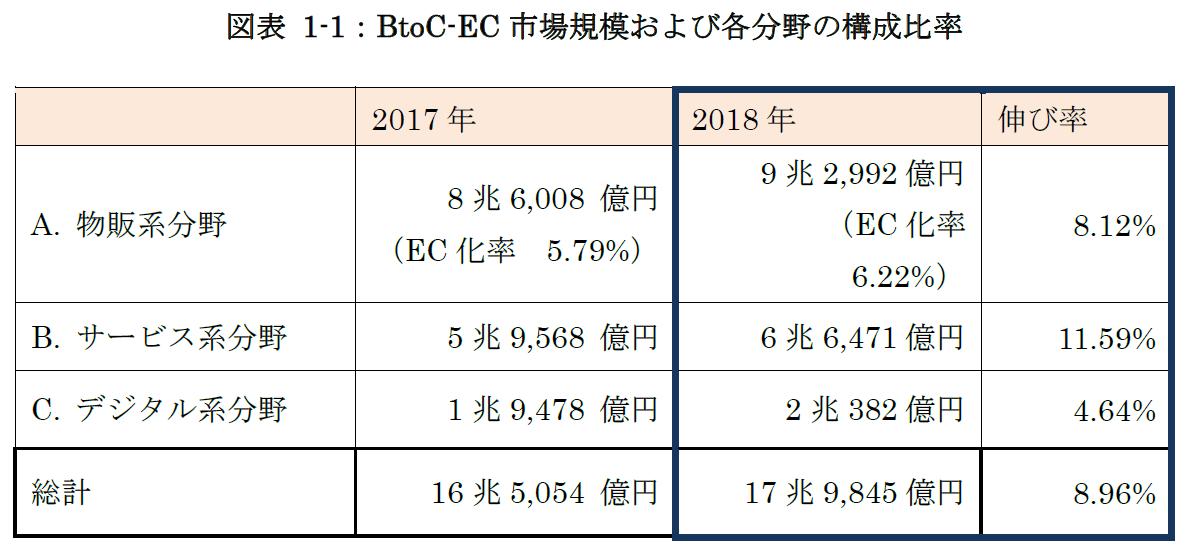BtoC-EC市場規模および各分野の構成比率_2018キャプチャ