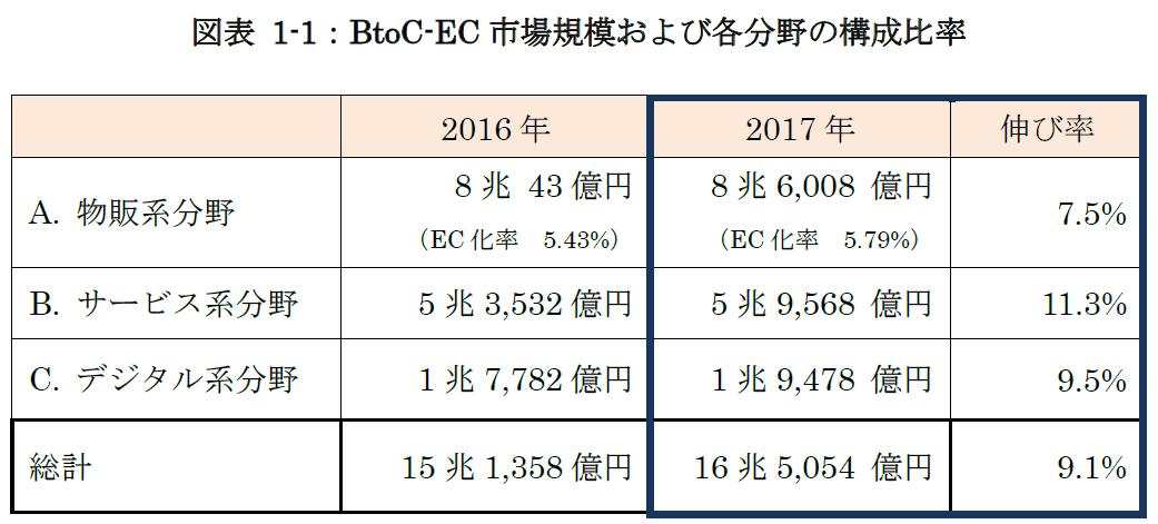 ec-market-size-field